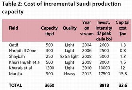 Costo de producción