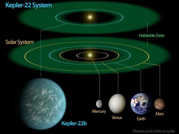 Descubren un planeta muy parecido a la Tierra  Kepler-22-b-580x435