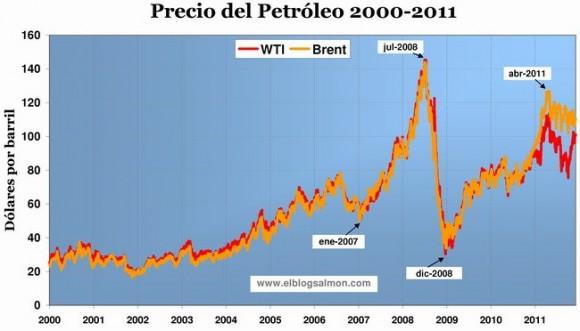 precio-del-petroleo-2000-2011_ebs-1