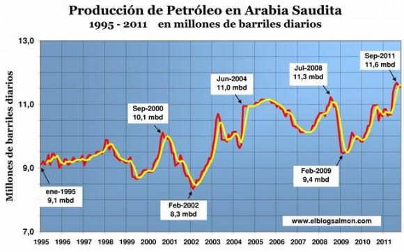 produccion-petroleo-arabia-saudita_ebs-2