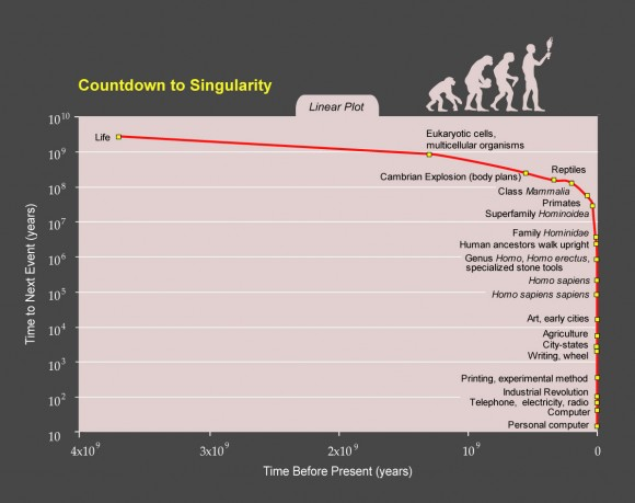 singularidad-tecnologica