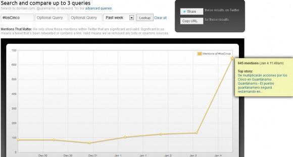 Impacto de la etqueta #loscinco en la Red social Twitter