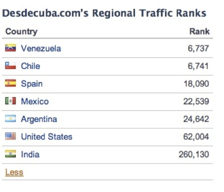 Países que más acceden al blog Generación Y, según Alexa.com