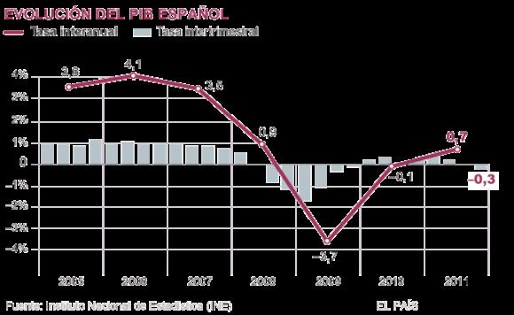 infografia-pib-espanol