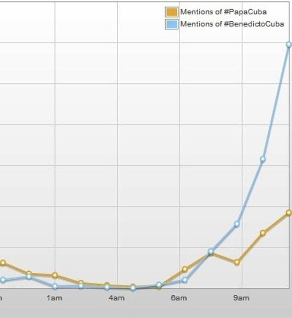 Comparación de las etiquetas #BenedictoCuba y #PapaCuba en la red social #Twitter la mañana de este 26 de marzo de 2012. Fuente: Topsy.com