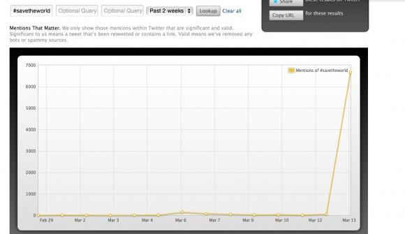 En Topsy, la curva de participación en el tuitozo marcaba el impacto de la etiqueta #SavetheWorld