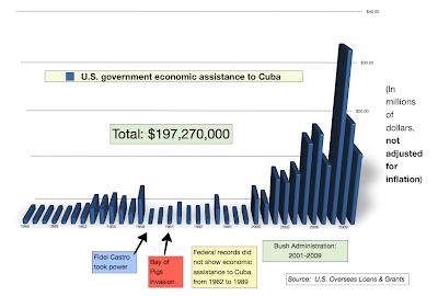 Fondos para la subversión en Cuba de la USAID. Fuente: Along the Malecon