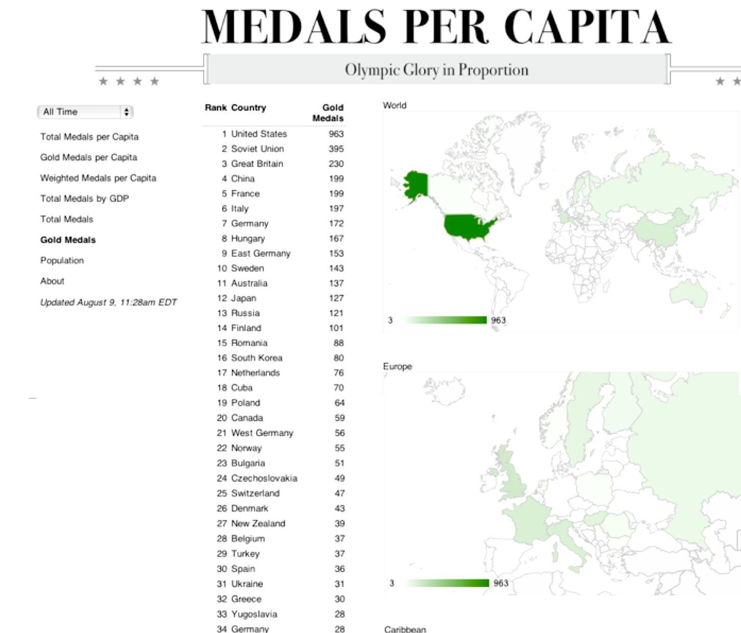 Londres 2012 qu pa ses han ganado m s medallas de oro for Que es una beta de oro