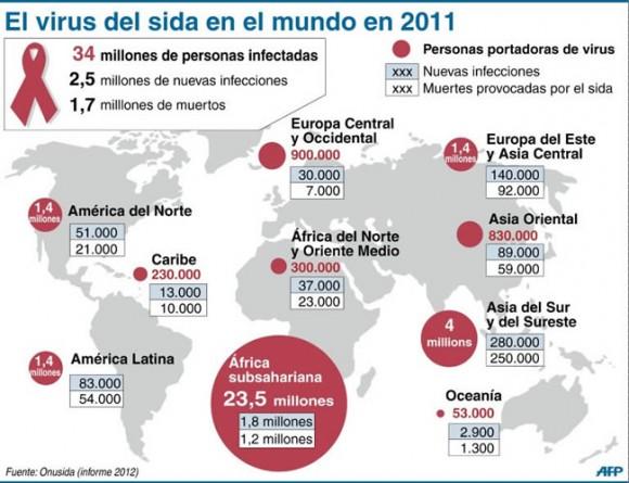 VIH-SIDA 2011