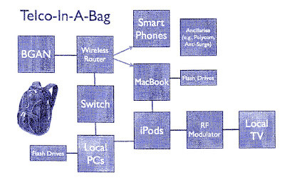 telco-in-a-bag