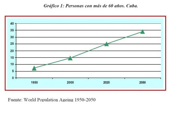 Gráfcio de personas con más de 60 años o más en Cuba