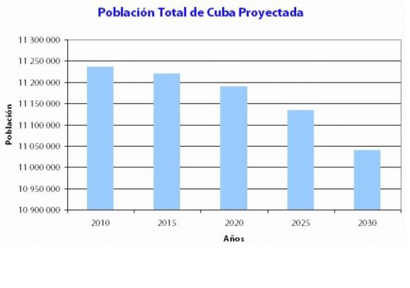 Población de Cuba Proyectada
