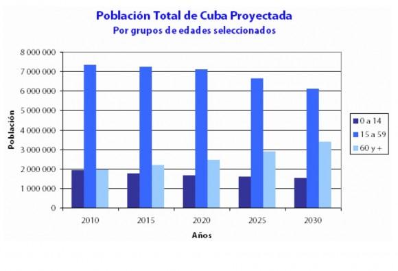 Población de Cuba Proyectada, segúun edades