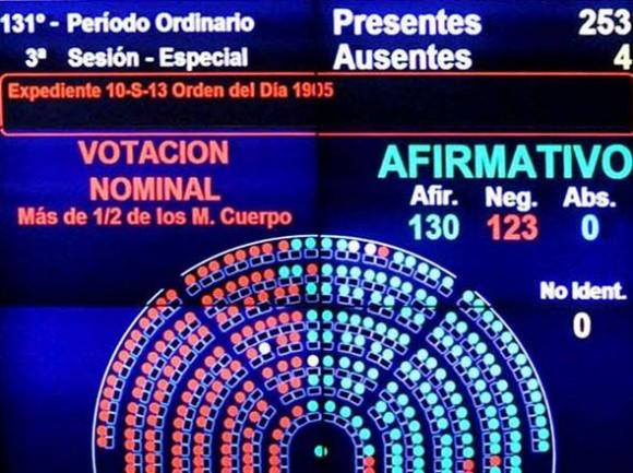 Votación en parlamento argentino