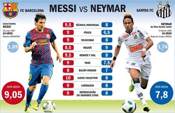 En la comparación hecha durante el Mundialito de 2011, el crack del Barça, Lionel Messi, supera a la entonces perla brasileña. Pero, según muchos especialistas, la llegada del ex Santos a España podría borrar las diferencias porque Neymar tiene mucho margen de mejora y, si su eclosión se consuma, aseguran, podría marcar otra época en el fútbol.