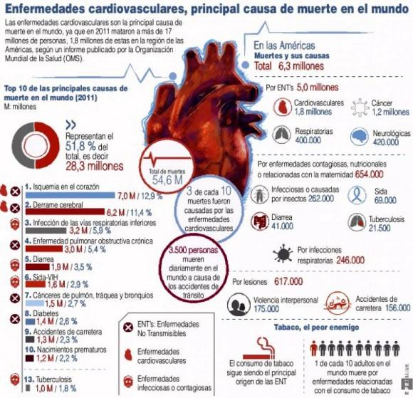 Infografía: Salud en Cuba