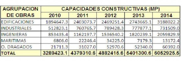 capacidades constructivas en milllones de pesos