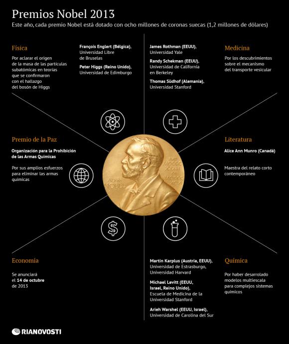 Premios Nobel 2013