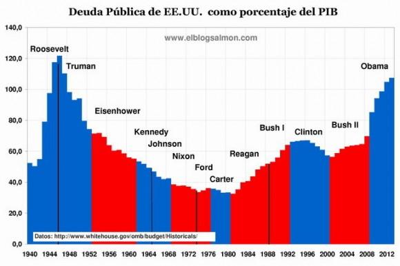 Deuda EEUU comoporcentaje PIB