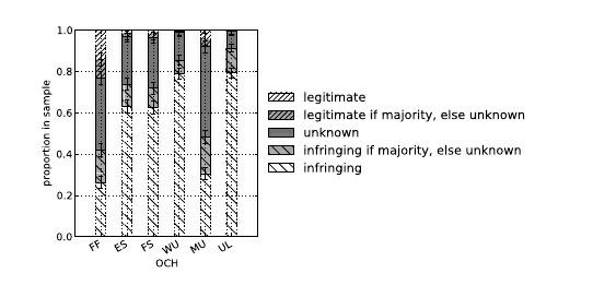 Gráfico con los resultados del estudio.