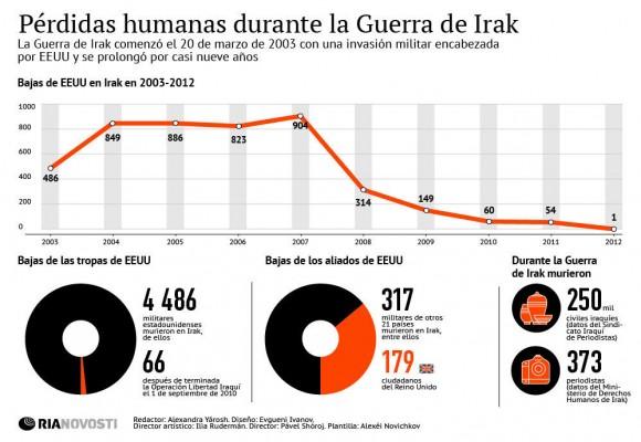 Pérdidas humanas durante la guerra de iraq. Infografía: Ria Novosti.