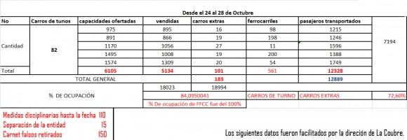 Datos La Coubre