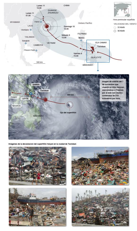 gráfico del tifón y fotos