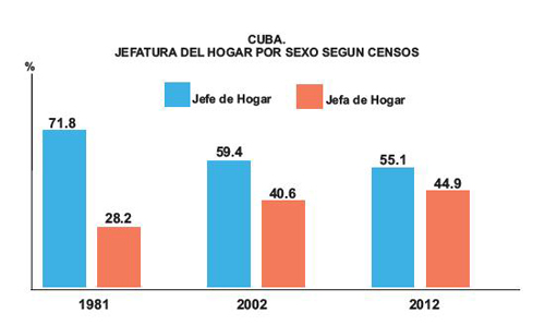 Censo mujeres hombres