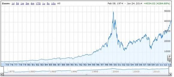 Nasdaq / Google Finance. Gráfica evolución Nasdaq desde su origen / Google Finance
