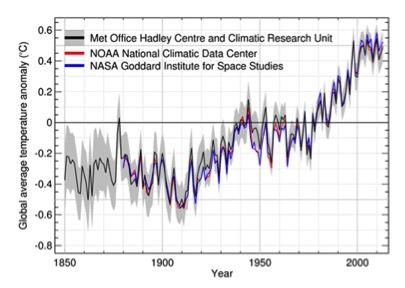 Fig. 1.- Anomalía de la temperatura media mundial (ºC). Fuentes: OMM, HadCRU, NCDC y GISS.