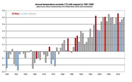 Fig. 2- Anomalía de la temperatura mundial (ºC) con respecto a 1961-1990. Fuentes: OMM, HadCRU, NCDC y GISS.