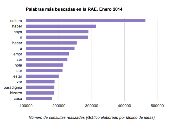 Palabras-más-buscadas-RAE-01-2014-Molinodeideas