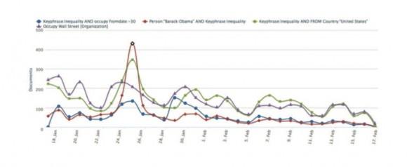 Figura 1: Frecuencia de concurrencia de los términos en Noticias y Blogs en Internet entre el 16 de enero y 16 de febrero 2012. FUENTE: Silobreaker.com. NOTA: El Discurso del Estado de la Unión de Obama se produjo el 24 de enero.