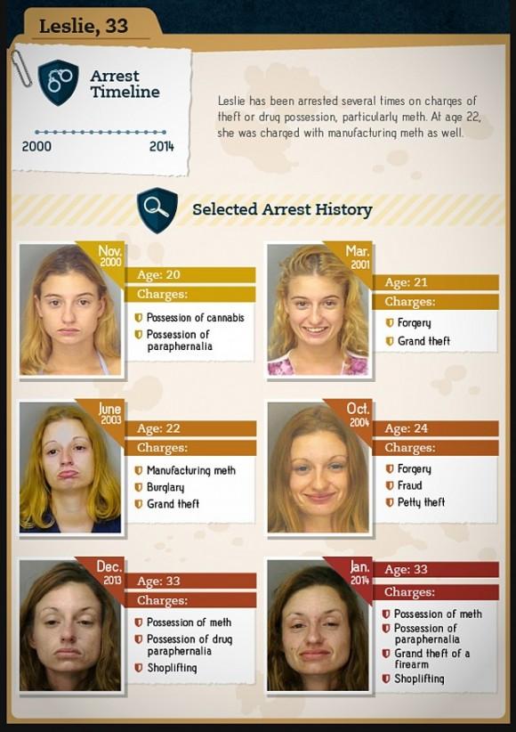 Las caras de la drogadicción. RT