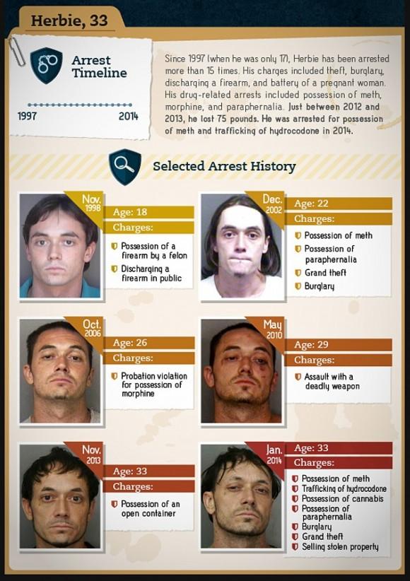 Las caras de la drogadicción