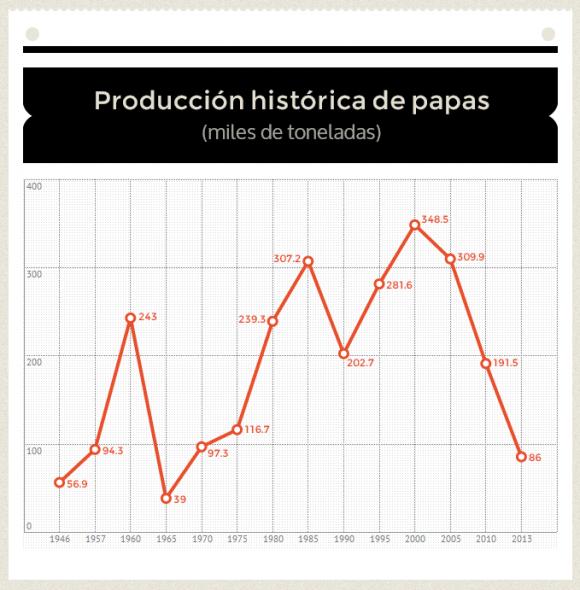 produccion-historica-papa-cuba