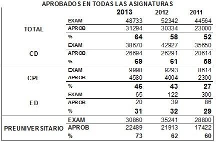 tabla exámenes de ingreso
