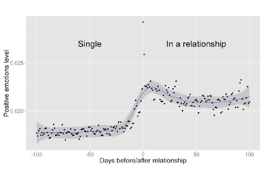 Emociones antes y después de una relación