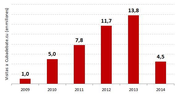 Total de visitas (en millones) por mes a Cubadebate. El cierre de 2014 es parcial hasta el mes de marzo. Fuente: Cubadebate.cu