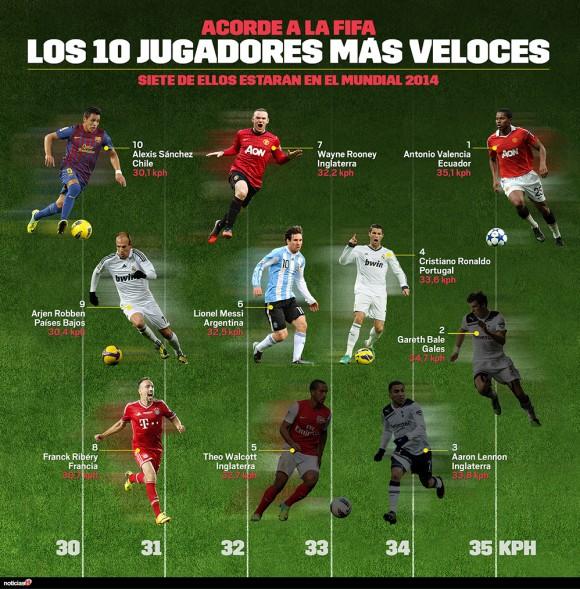 Copa de Fútbol: Jugadores más rápidos