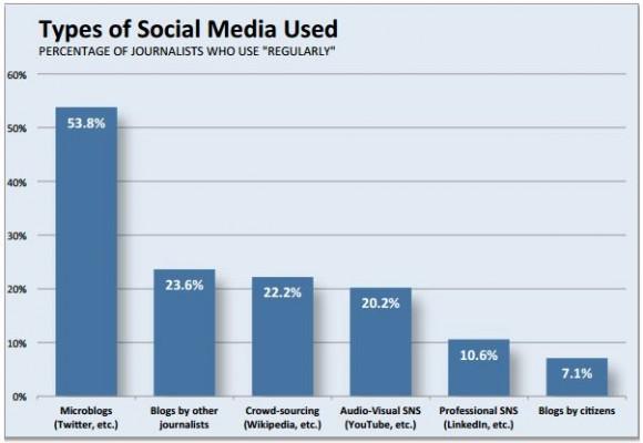 grafica 1 redes sociales y periodistas eeuu