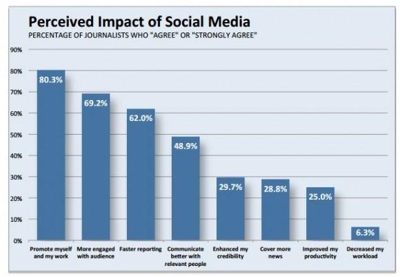 grafica 3 redes sociales y periodistas eeuu