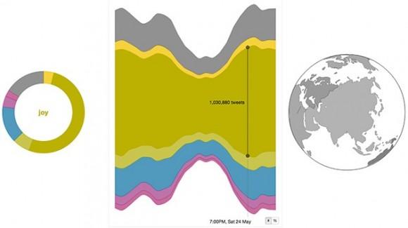 mapa mundial de sentimientos. © wefeel.csiro.au