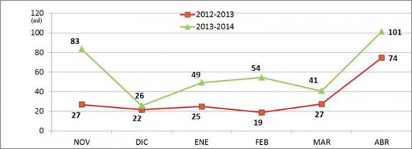 En todos los meses desde noviembre hasta abril la lluvia en la zafra 2013-2014 fue superior a la de la zafra 2012-2013. Foto: Azcuba