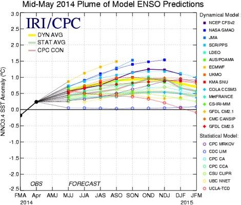 Figura 2. Dispersión de los diferentes modelos de pronósticos de las anomalías de la temperatura de la superficie del océano (SST) para la región de El Niño 3.4 (5°N-5°S, 120°W-170°W). Se observa que la mayor parte de los modelos numéricos indican un evento El Niño en los meses de verano y otoño del Hemisferio Norte.