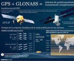 El sistema de navegación ruso GLONASS