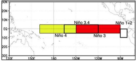 Figura 1, Regiones en que se divide el océano Pacífico Ecuatorial Oriental para el estudio de El Niño. La Niña o la fase Neutra. En la zona Niño 1+2 la anomalía en junio ha sido de 1.6 ºC, pero en las demás zonas ha sido inferior a 1 ºC, lo que no satisface la condición de El Niño y además ha ocurrido en un solo mes.