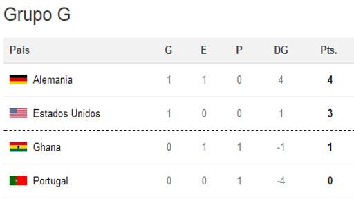 Así quedó la tabla del grupo G. El domingo chocan Estados Unidos y Portugal. Si ganan los norteamericanos, clasifican a octavos de final. La última jornada del grupo será el jueves 26: Portugal vs. Ghana y Estados Unidos vs. Alemania.