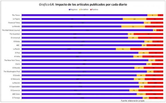 A  continuación, en el gráfico 6A se presentan los resultados en cuanto al impacto de las publicaciones de los diarios seleccionados como parte de la prensa hegemónica