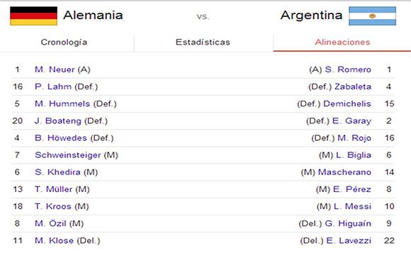Alineaciones Alemania-Argentina